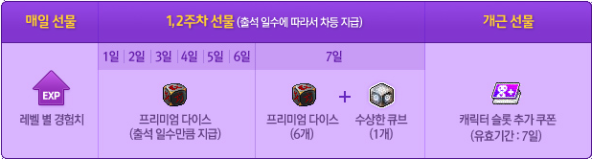 kMS ver. 1.2.179 – MapleStory Unlimited: System Reorganizations! Season-1-prizes