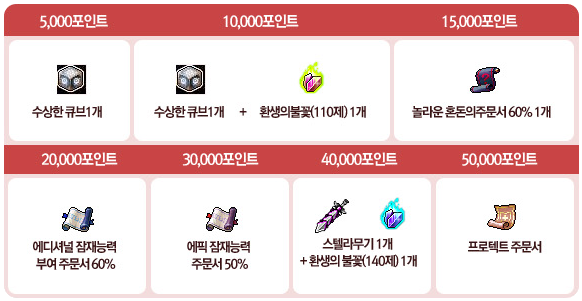 Candy Point Achievements