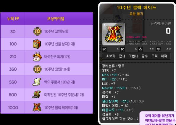 FP Rewards