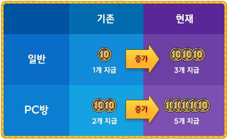 10th Anniversary Coin Increase