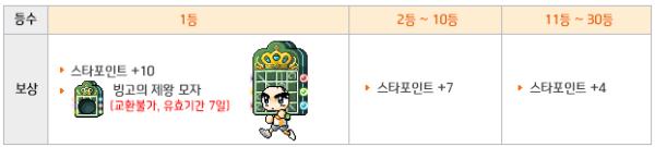 Star Bingo Prizes