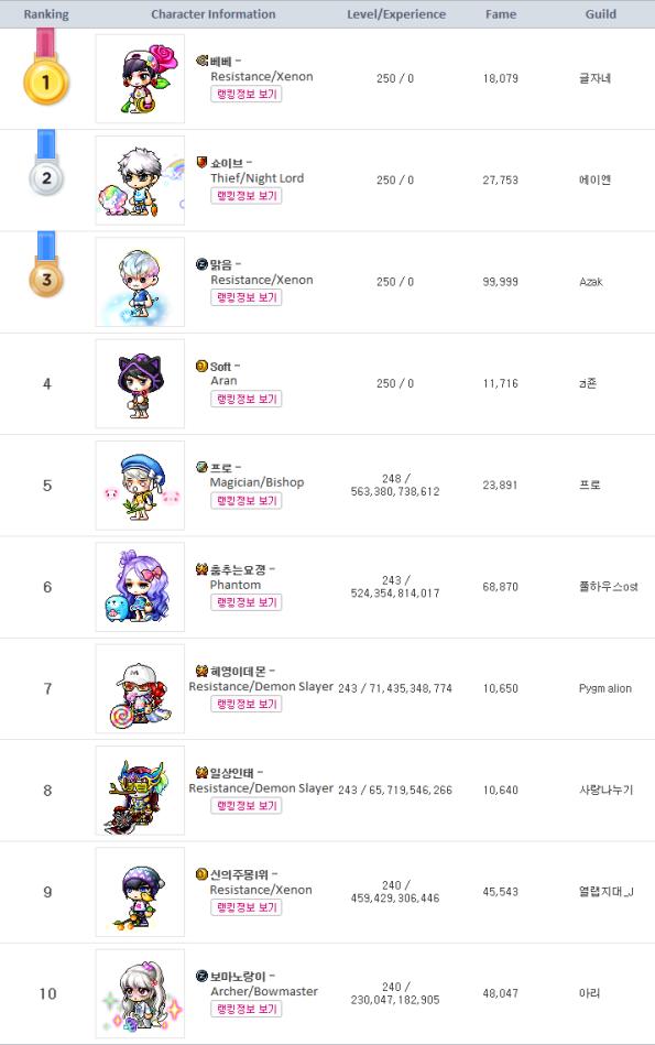 Top 10 Rankings