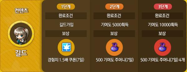 Guild Contents