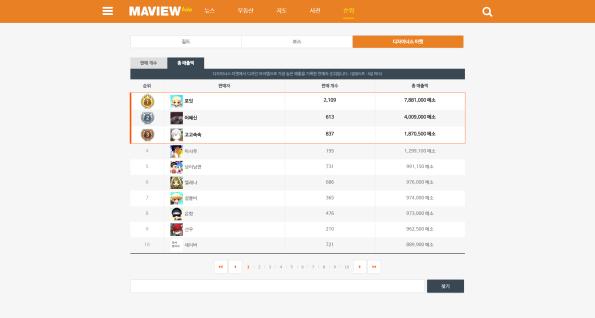 MAVIEW Rankings (Designers Market)