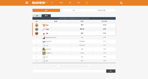 MAVIEW Rankings (Guild)