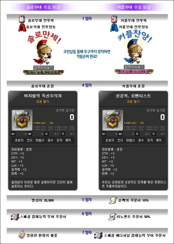 Solo Unit and Couple Unit Rewards