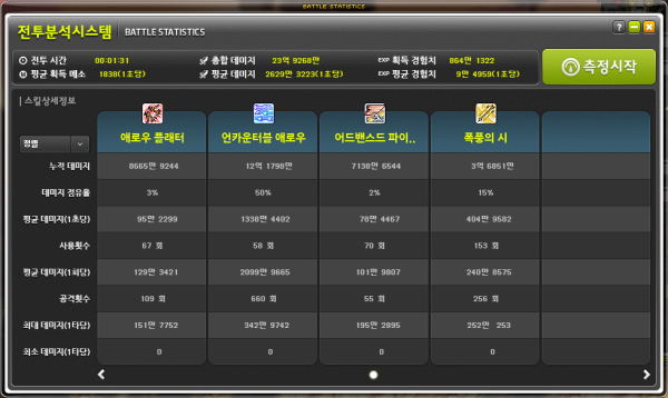 Battle Statistics (2)