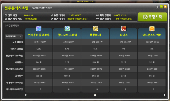 Battle Statistics (3)