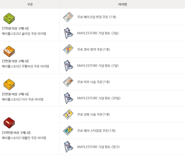 MapleStory 2 Item Coupons