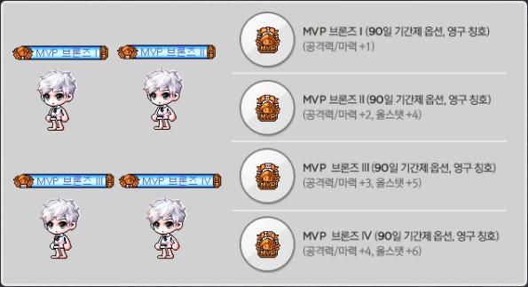 MVP Bronze Item Pack