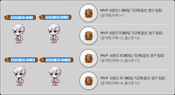 MVP Bronze Item Pack