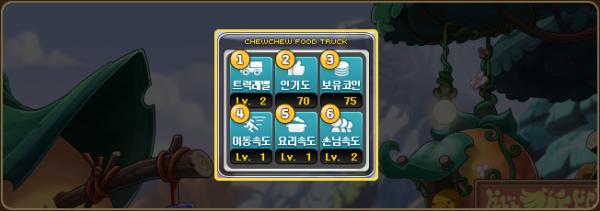 Food Truck Stats