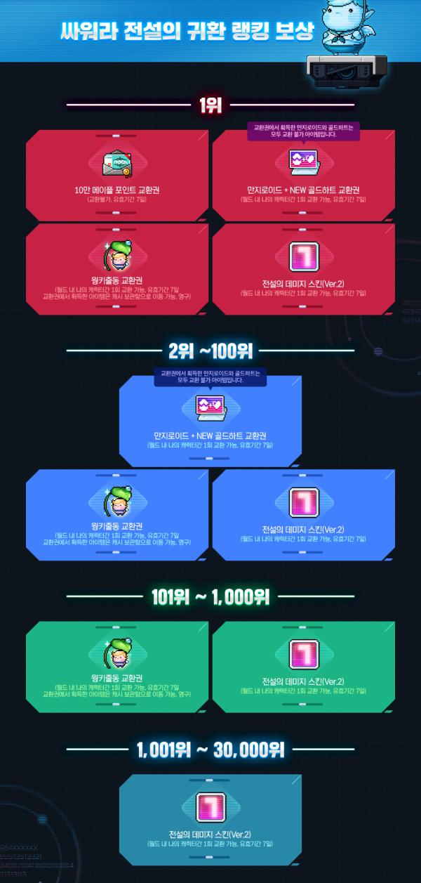 ranking rewards