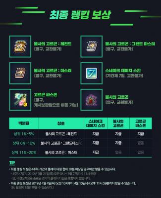 Final Ranking Rewards