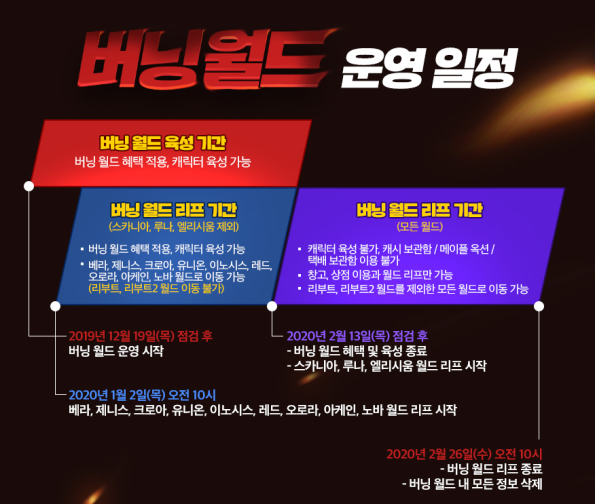 Burning World Operation Schedule