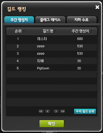Guild Rankings