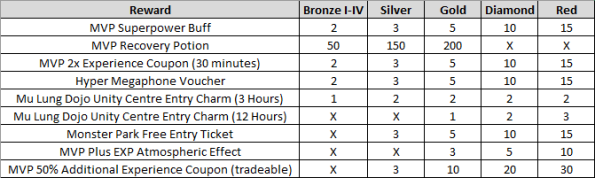 MVP Gift Pack Rewards