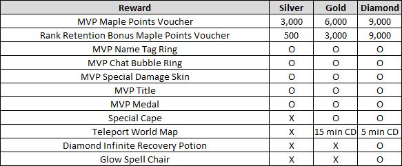 MVP Rank Rewards