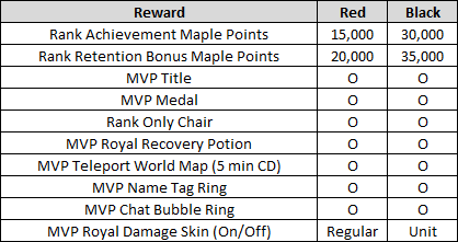 MVP Red and Black Rewards