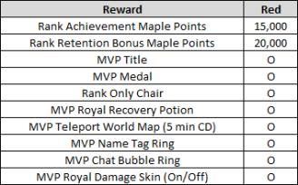 MVP Red Rewards
