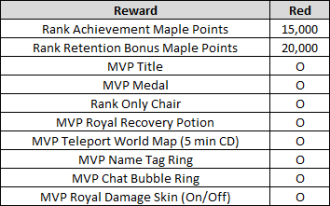 MVP Red Rewards