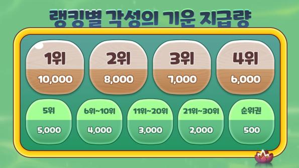 Sogong's Treasure Box Rewards