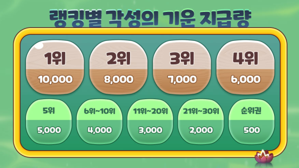 Sogong's Treasure Box Rewards