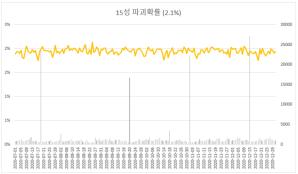 15 Star Force Enhancement Destruction Rate (30%)