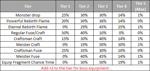 Additional Options Tiers