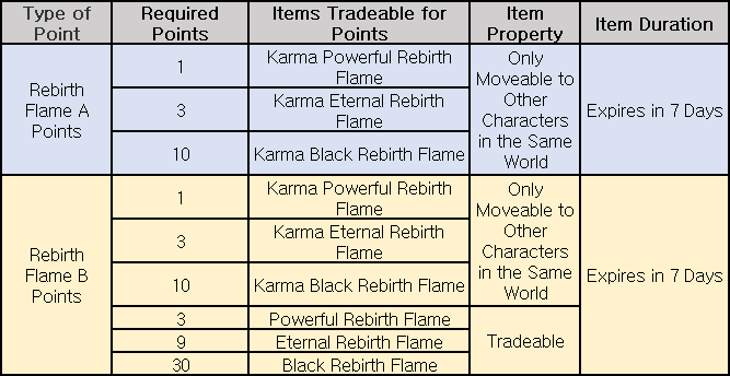 Rebirth Flame Points Trade