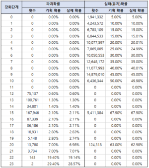 Star Force Enhancement Rates (No Star Catch 2)