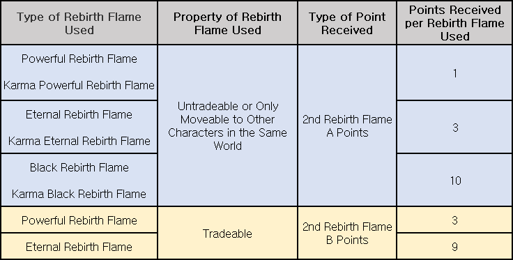 Rebirth Flame Exchange Ratio