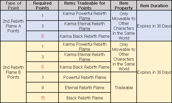 Rebirth Flame Points Exchange Ratio