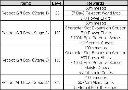 Reboot Gift Box