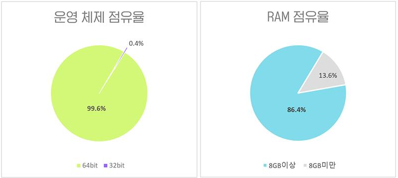 Operating System and RAM Shares
