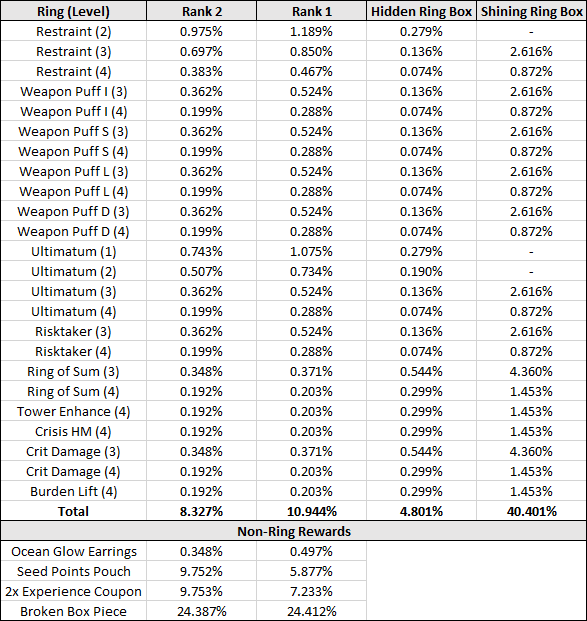 Seed Ring Box Rates